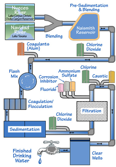 Drinking Water Treatment Plant Diagram Pictures To Pin On